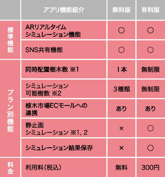 植木職人AR アプリ機能紹介